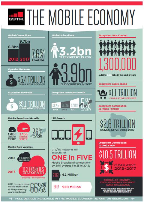 Mobile-Economy-Infographic